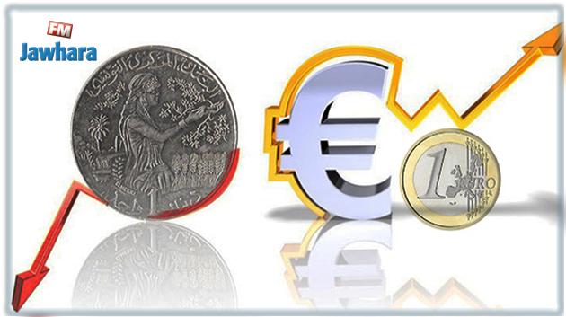 صندوق النقد الدولي يدعو  تونس الى مزيد تخفيض سعر الدينار
