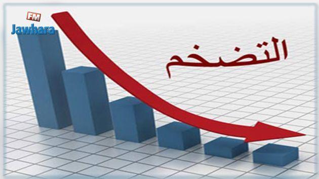 تراجع نسبة التضخم لأول مرة منذ بداية السنة