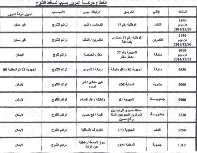 وطني: قائمة الطرقات المقطوعة بسبب تساقط الثلوج image.php?id=24787