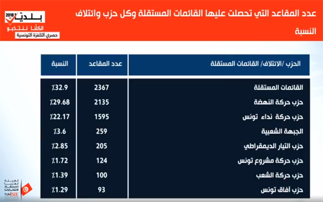 Municipales - Nombre de sièges partie 1.png