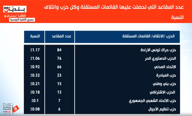 Municipales - Nombre de sièges partie 2.png
