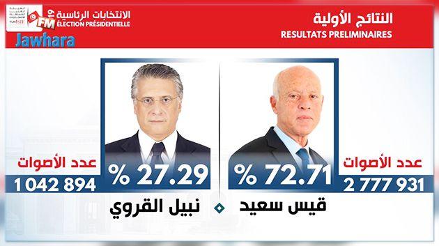 رسمي : قيس سعيّد يفوز في الانتخابات الرئاسيّة