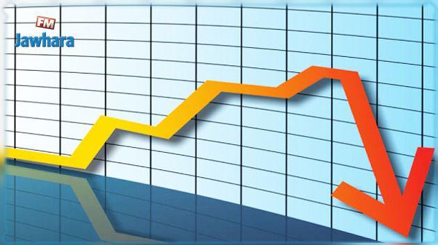 تقلص عجز الميزان التجاري الطاقي