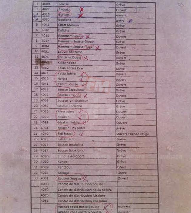 sousse la liste des bureaux de poste ouverts
