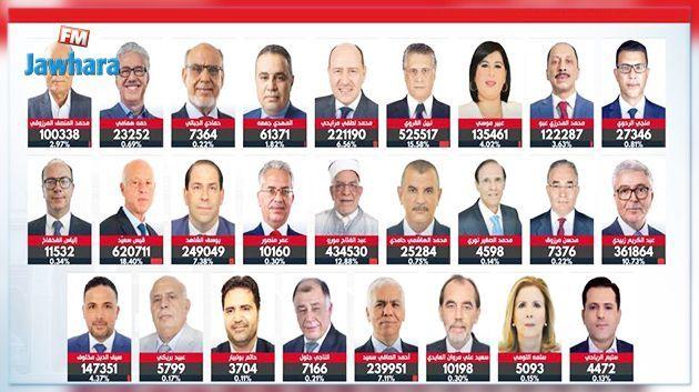 Présidentielle 2019 : Pour qui ont voté les électeurs dans chaque circonscription dans le monde ?