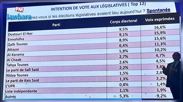 4 personnalités politiques jouissent de la confiance des Tunisiens